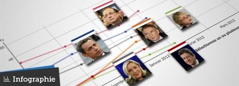 Présidentielle : les intentions de vote en un coup d'œil