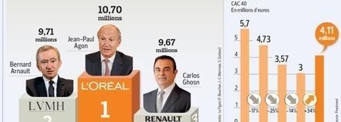 La France très en retard sur le contrôle des rémunérations des PDG