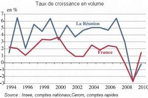 La Réunion a plus de mal à se remettre de la crise.