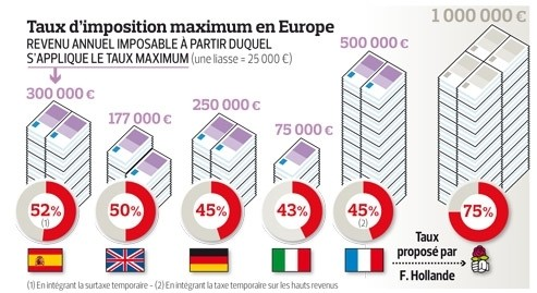 comment les pays europ ens taxent les hauts salaires. Black Bedroom Furniture Sets. Home Design Ideas