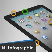 iPad 3 : les évolutions les plus attendues