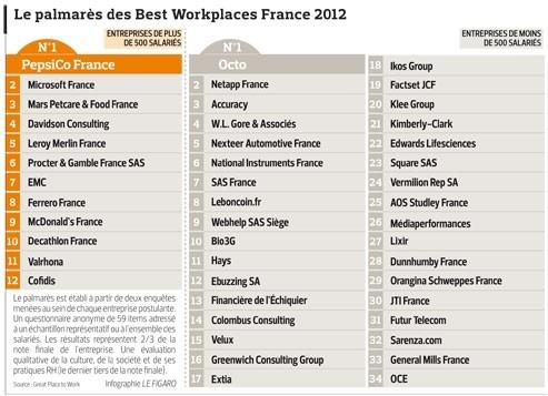 Les entreprises où il fait bon travailler en 2012