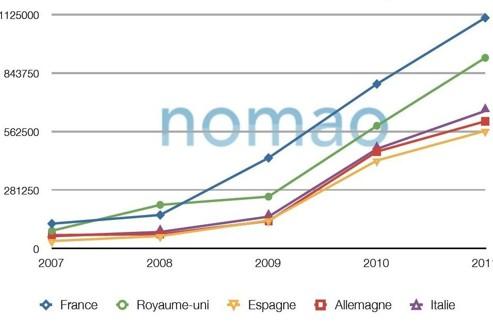 Évolution, en chiffres bruts, des avis sur Internet entre 2007 et 2011. Crédit photo : Nomao.