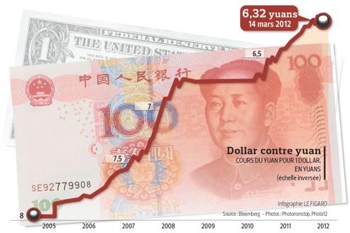 Pékin annonce la fin de l'appréciation du yuan