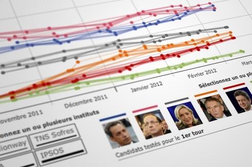 Les sondages politiques, incontournables mais limités