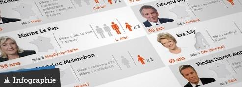 Salaire, famille, passions : tout savoir sur les candidats à la présidentielle