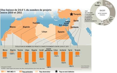 Les pays arabes peinent à relancer leur économie