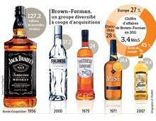Jack Daniel's veut s'agrandir
