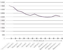 La décrue de l'audience du peer-to-peer depuis un an, selon Médiamétrie.