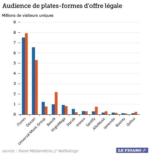Et les mêmes audiences, avec une échelle linéaire (décembre 2010 contre 2011).