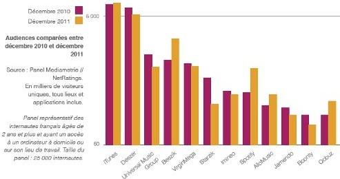 L'audience de sites d'offre légale, dans le graphique de l'Hadopi.