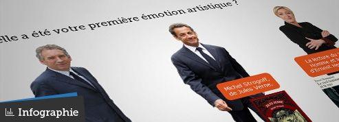 Les goûts culturels de Sarkozy, Bayrou et Le Pen