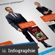 Les goûts culturels de Sarkozy, Bayrou, Le Pen