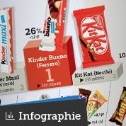 Barres chocolatées : le marché français au top