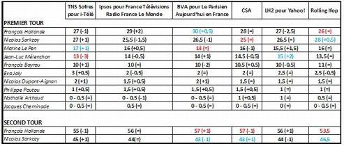 Intentions de vote au premier et au second tour de l'élection présidentielle (sondages publiés entre jeudi et vendredi).