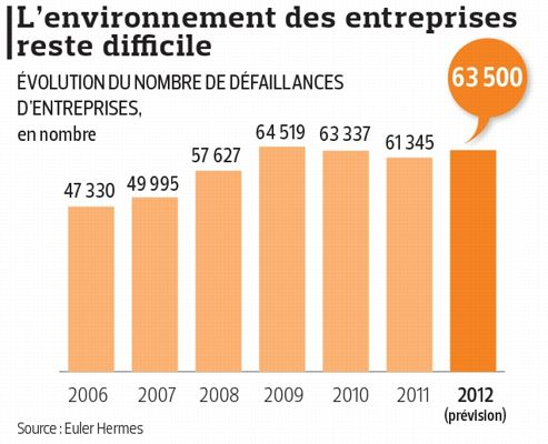Horizon sombre pour les industriels français