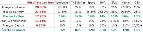 Dernières vagues d'intentions de vote pour les principaux candidats et écart entre les prévisions et le score définitif de Marine Le Pen.