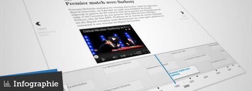 L'itinéraire politique de François Hollande