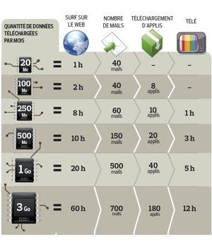 Internet Mobile Ne Depassez Pas Les Limites