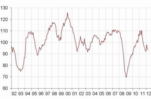 L'indicateur de retournement se situe dans la zone indiquant une conjoncture défavorable. Source: Insee