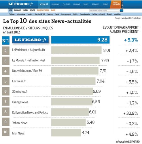 Au mois d avril - qui n a compté que le premier tour des élections le 22  avril -, l audience du site lefigaro.fr a battu un ... fc526c987205