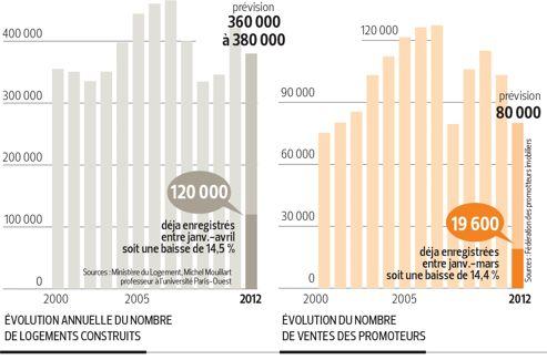 Le marché de la reconstruction recule depuis la crise