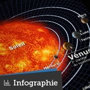 Le Soleil a rendez-vous avec Vénus