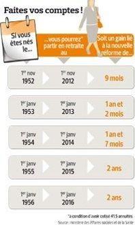 Hollande Retablit La Retraite A 60 Ans Pour 110 000 Personnes