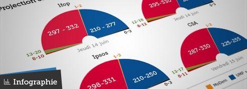 La majorité absolue à l'Assemblée à la portée du PS