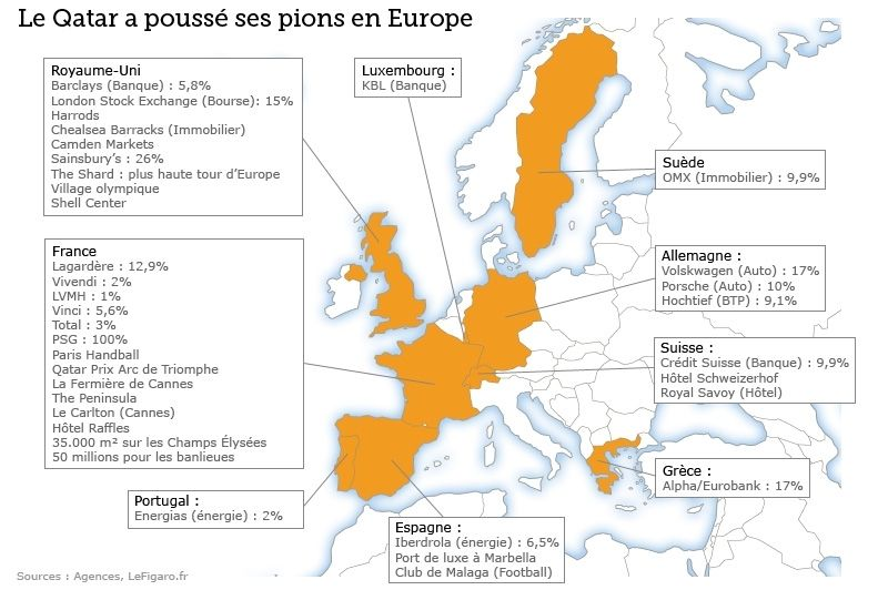 Le Qatar investit beaucoup en Europe. <a href=