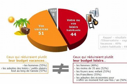 Pourcentage de Français prêts à réduire leur budget sur ces postes de dépenses. br/Source: TNS Sofres et l'Observatoire des loisirs PMU.