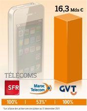 (Chiffre d'affaires 2011 et participation de Vivendi en %)