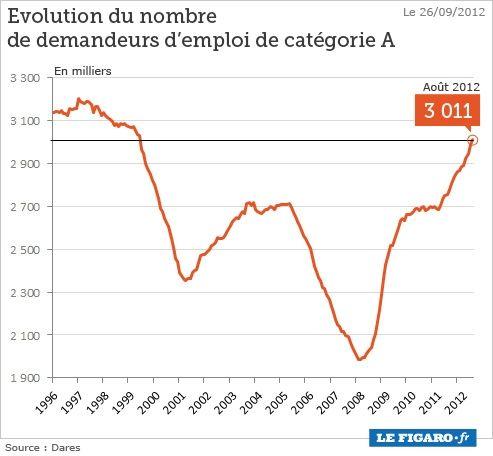 En 1999, la France comptait déjà 3 millions de chômeurs