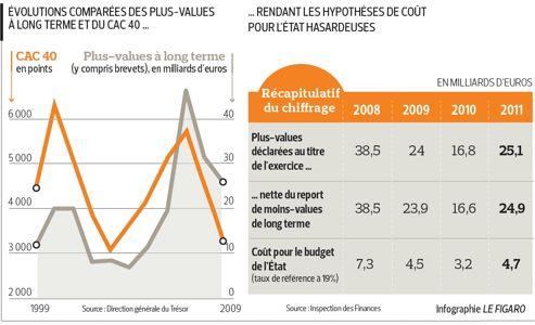 Budget 2013 : doutes sur les prévisions de recettes fiscales