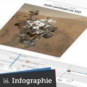 Les trois premiers mois de Curiosity sur Mars