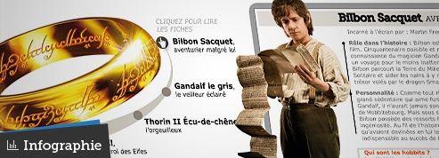 The Hobbit :qui sont les grandes figures du voyage ?