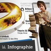 The Hobbit :les figures du voyage