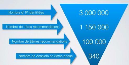 Les chiffres de la riposte graduée au 1er juillet 2012. Source Hadopi