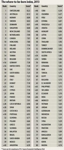 Le classement des pays du monde où il vaut mieux naître en 2013.
