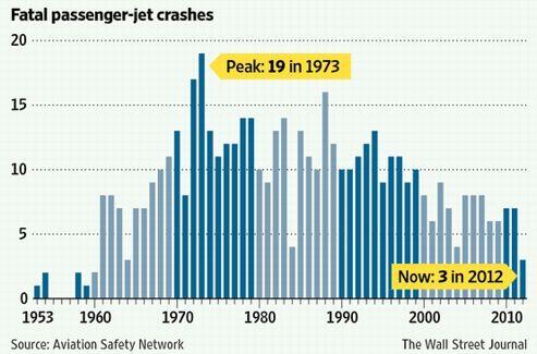 Évolution du nombre d'accidents aériens mortels dans l'aviation commerciale (hors fret aérien). Crédit: The Wall Street Journal.
