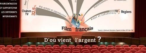 Cinéma : l'avance sur recettes, sujette à polémique