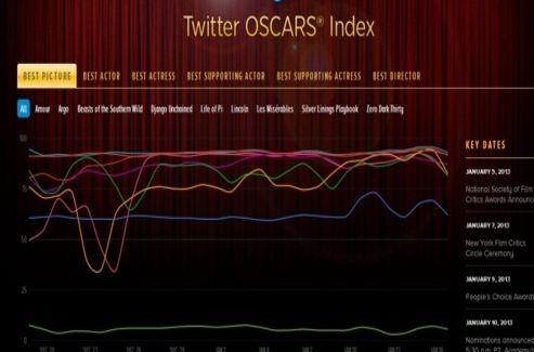 Twitter Oscars Index affiche des pronostics sur les éventuels gagnants de la cérémonie en se basant sur les sentiments exprimés dans les tweets.