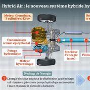 Le moteur hybride à air, progrès ou gadget?