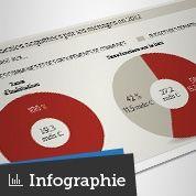 Impôts locaux: peu de hausses en 2013