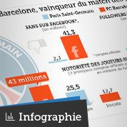 Le match PSG-Barça vu des réseaux sociaux