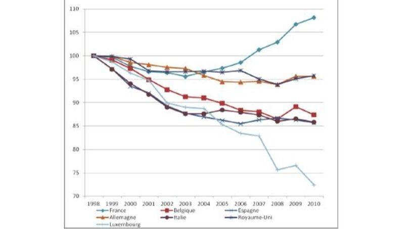 Evolution du prix des pièces de rechange en France et dans les pays limitrophes. Source: Eurostat.