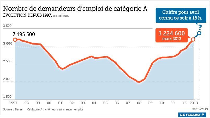 Nouveau record de chômeurs attendu pour le mois d'avril