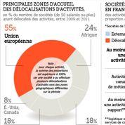 Les sociétés françaises délocalisent vers l'UE