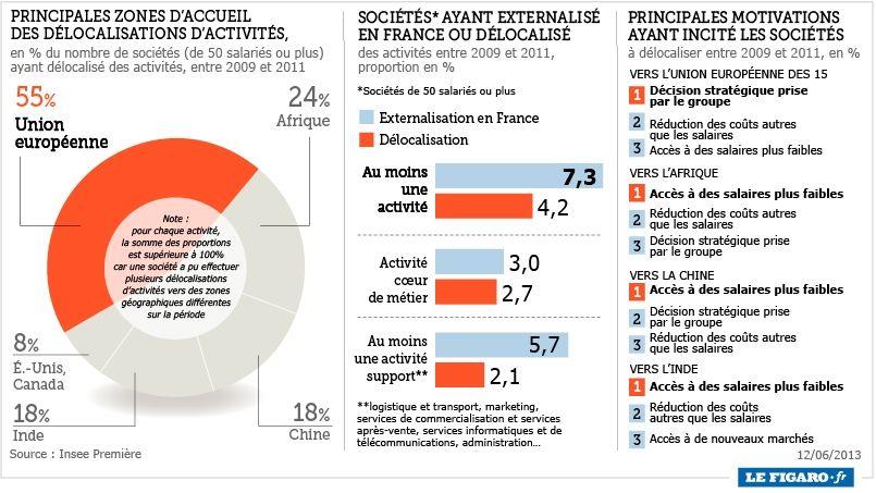 Les sociétés françaises délocalisent en priorité vers l'Europe