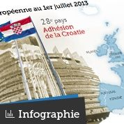 La Croatie rejoint l'Union européenne